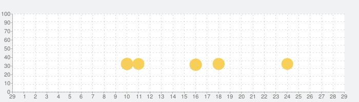 Machine Worldの話題指数グラフ(3月29日(日))