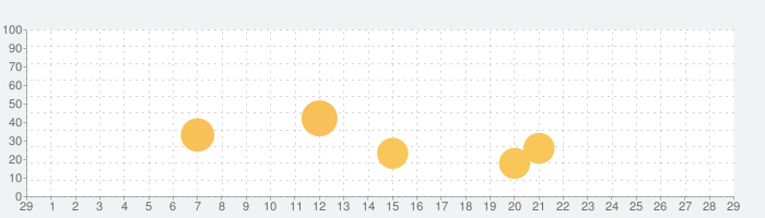 CooPay-コープペイ(コープ・スマホ決済アプリ)の話題指数グラフ(3月29日(日))
