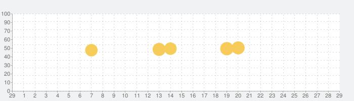 フィッシュ-AIが魚を判定する魚図鑑の話題指数グラフ(3月29日(日))