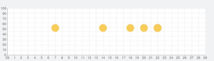 ソニーの Video & TV SideViewの話題指数グラフ(3月29日(日))