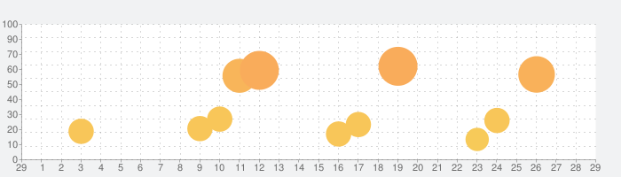 Airペイの話題指数グラフ(3月29日(日))