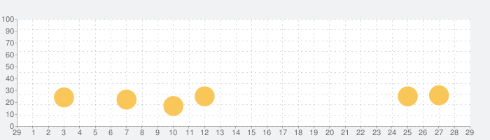 Radiation Islandの話題指数グラフ(3月29日(日))