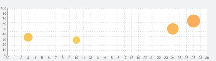 Lightbot : Programming Puzzlesの話題指数グラフ(3月29日(日))