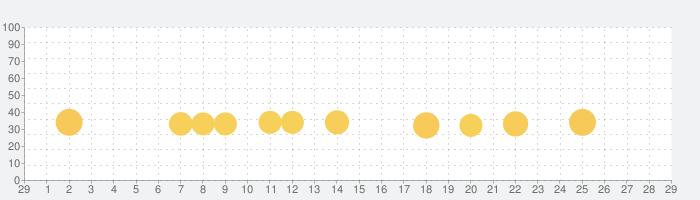 未来家系図 つぐmeの話題指数グラフ(3月29日(日))