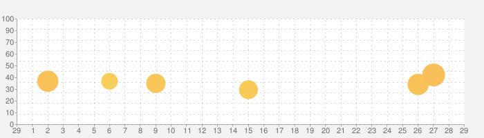 imiwa?の話題指数グラフ(3月29日(日))