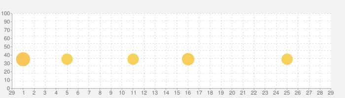 リトルパンダ:プリンセスのメイクアップの話題指数グラフ(3月29日(日))