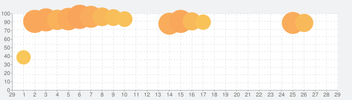 ゼブラック - ジャンプ連載漫画から異世界モノまで毎日読めるマンガアプリ!の話題指数グラフ(3月29日(日))