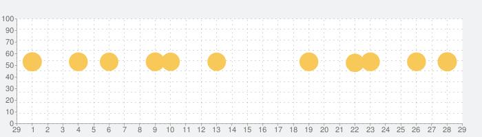 英辞郎 on the WEB(アルク)の話題指数グラフ(3月29日(日))