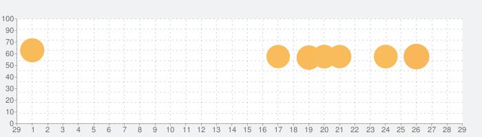 ホール.ioの話題指数グラフ(3月29日(日))