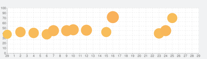 Fun Race 3Dの話題指数グラフ(3月29日(日))