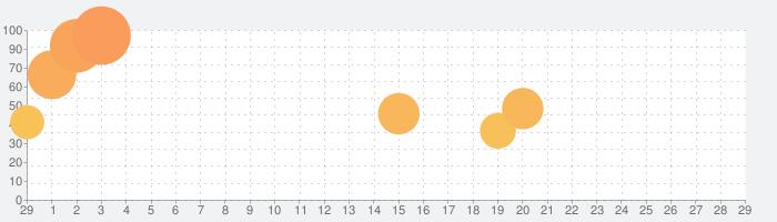 RPG モノクロームオーダー ―アイゼデシルの裁定者―の話題指数グラフ(3月29日(日))