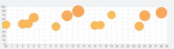 ジャンプチ ヒーローズの話題指数グラフ(3月29日(日))