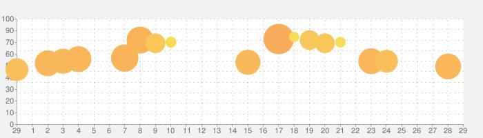 Hero Wars - Fantasy Worldの話題指数グラフ(3月29日(日))