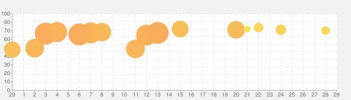 ミニオンラッシュの話題指数グラフ(3月29日(日))