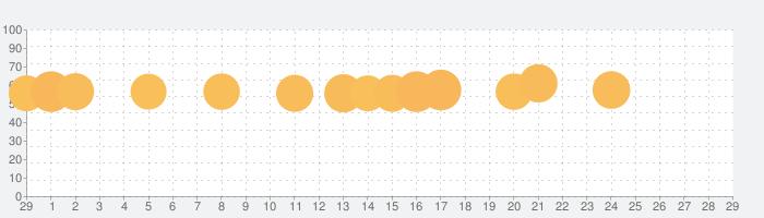 ブロスタの話題指数グラフ(3月29日(日))