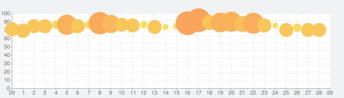 ディズニー ポップタウンの話題指数グラフ(3月29日(日))