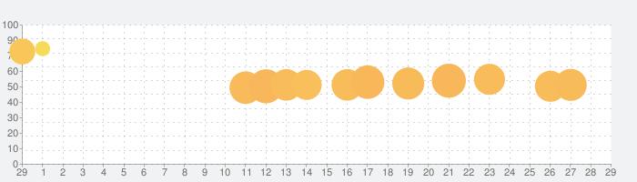 Dentist Blingの話題指数グラフ(3月29日(日))