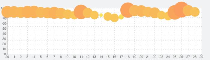 ミニ四駆 超速グランプリの話題指数グラフ(3月29日(日))