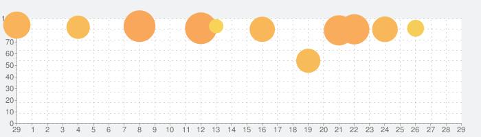囚われのパルマの話題指数グラフ(3月29日(日))