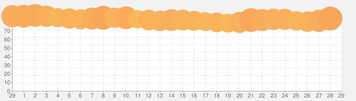 Netflixの話題指数グラフ(3月29日(日))