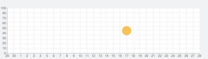 お天気ネコ (Weather Kitty)の話題指数グラフ(7月28日(水))