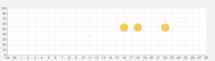 Progateの話題指数グラフ(10月28日(水))