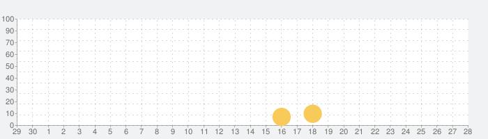 「宅建士」過去問題《受験用》の話題指数グラフ(10月28日(木))