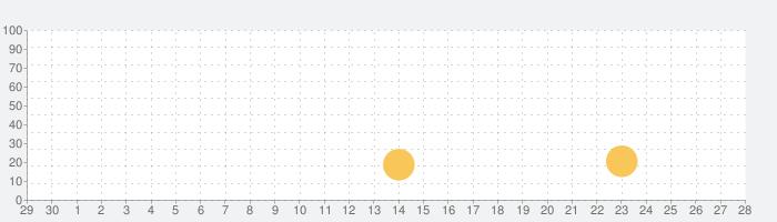 Bitfinex: Trade Digital Assetsの話題指数グラフ(10月28日(木))
