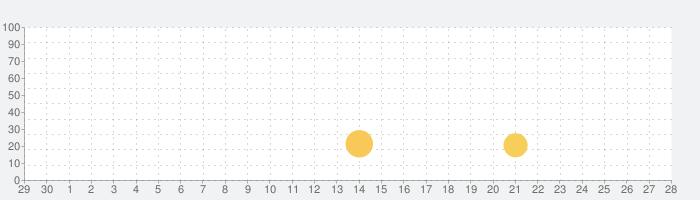 スヌーピーソリティアの話題指数グラフ(5月28日(木))