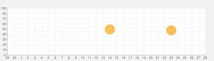 nemo ポルトガル語(ブラジル)の話題指数グラフ(10月28日(木))