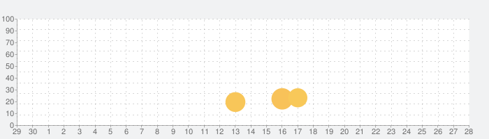 Makaronの話題指数グラフ(10月28日(水))