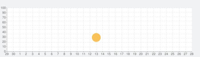 時間単位換算アプリの話題指数グラフ(10月28日(水))