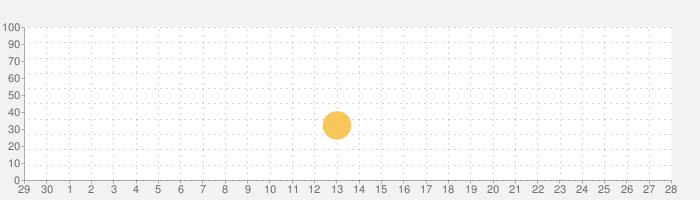 Kids Vehicles: Construction HD for iPadの話題指数グラフ(10月28日(木))
