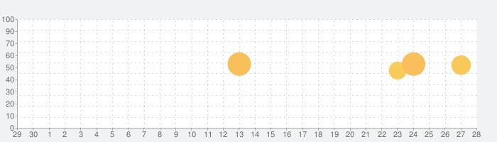 英会話「ネイティブ1000人と作った英会話~旅行英会話編~」の話題指数グラフ(7月28日(水))