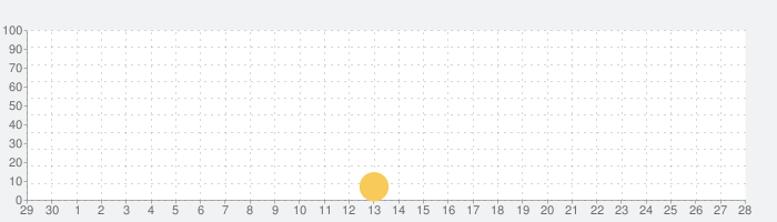 Monster Mathの話題指数グラフ(7月28日(水))
