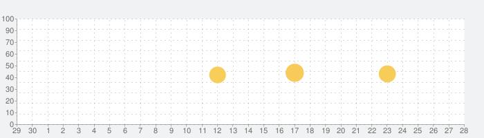 Snapchatの話題指数グラフ(5月28日(木))