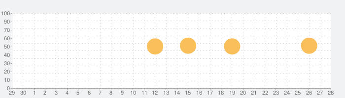 EasyNSTの話題指数グラフ(10月28日(木))