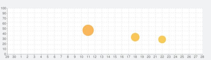 World of Gooの話題指数グラフ(10月28日(水))