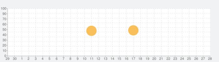 人間電卓Xの話題指数グラフ(10月28日(水))