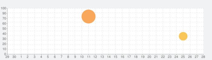 アーン トゥ ダイ 2 (Earn to Die 2)の話題指数グラフ(10月28日(水))