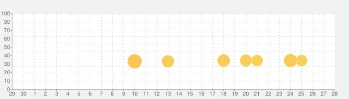 マックス・ペイン モバイルの話題指数グラフ(10月28日(水))