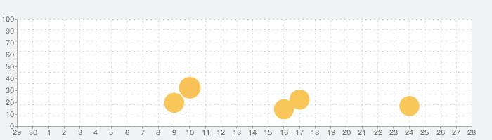 ショートカット アプリアイコン作成の話題指数グラフ(10月28日(水))