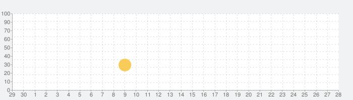 潜入!ぴえんアイの話題指数グラフ(10月28日(水))