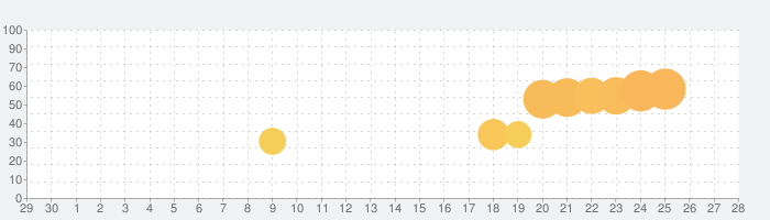 Pokey Ballの話題指数グラフ(5月28日(木))