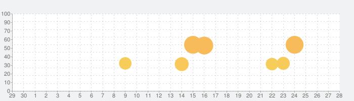 パチスロ ガールズ&パンツァーG ~これが私の戦車道です!~の話題指数グラフ(10月28日(水))
