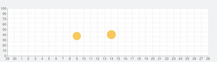 壮大なアンダーテールアニメ5K壁紙の話題指数グラフ(10月28日(木))