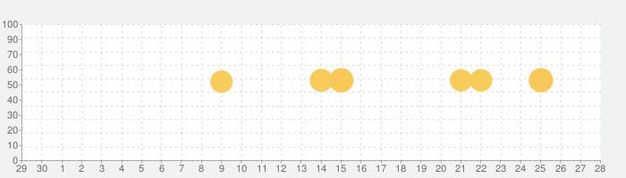 PayPalの話題指数グラフ(7月28日(水))