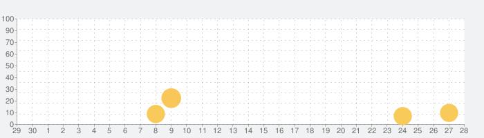 当たる歩数計 - TOKUPO -の話題指数グラフ(10月28日(木))
