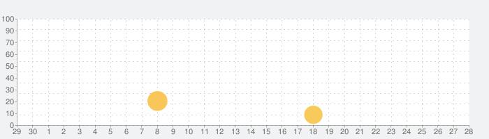 大前研一通信の話題指数グラフ(10月28日(木))