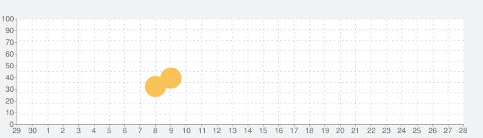 URBAN RESEARCHの話題指数グラフ(10月28日(木))